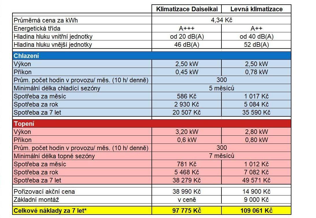 Úsporný provoz - tabulka srovnání Toshiba a levná klimatizace
